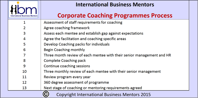 executive_coaching_process